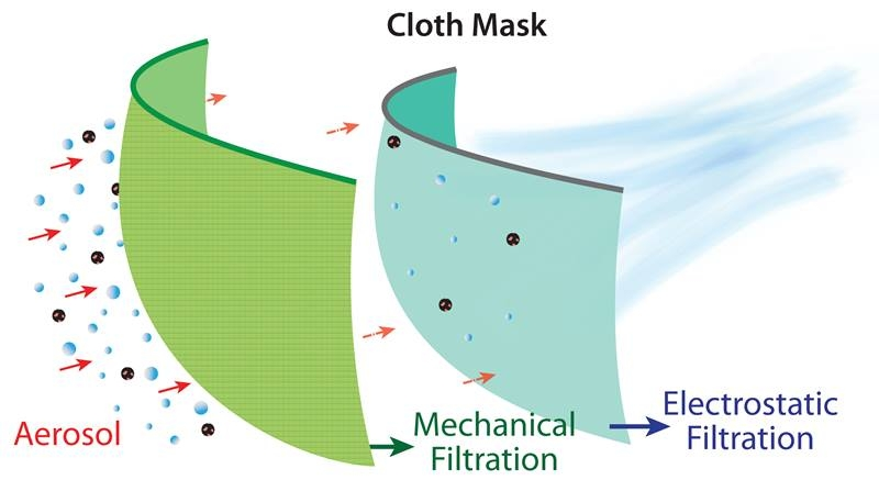 Cloth Mask Filtration